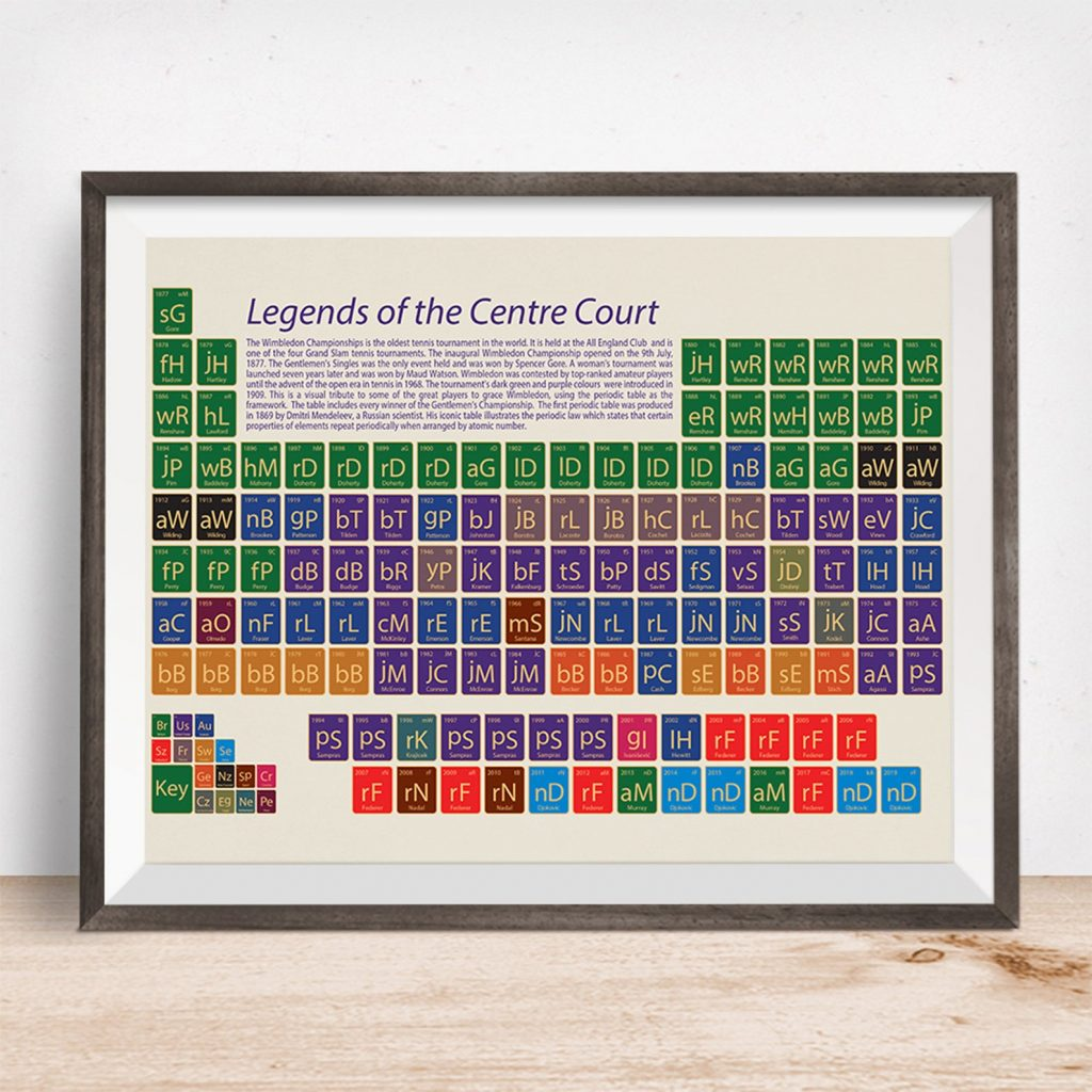 Tennis Periodic Table and Gifts for Tennis Players and Other Tennis Gifts by Gifter World